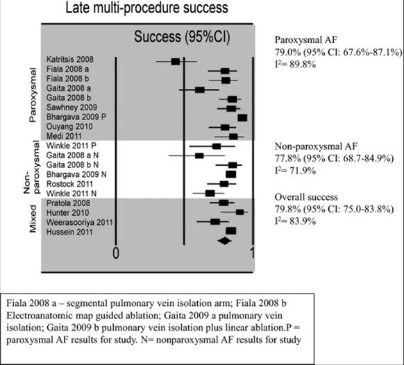 Results after multiple ablations